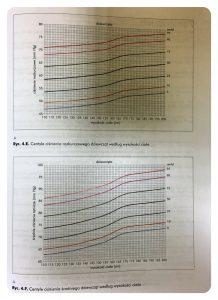 Do interpretacji pomiaru ciśnieia u dzieci służą siatki centylowe