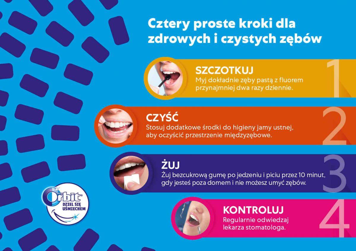 Próchnica to poważna choroba, na którą cierpi 99% Polaków.
